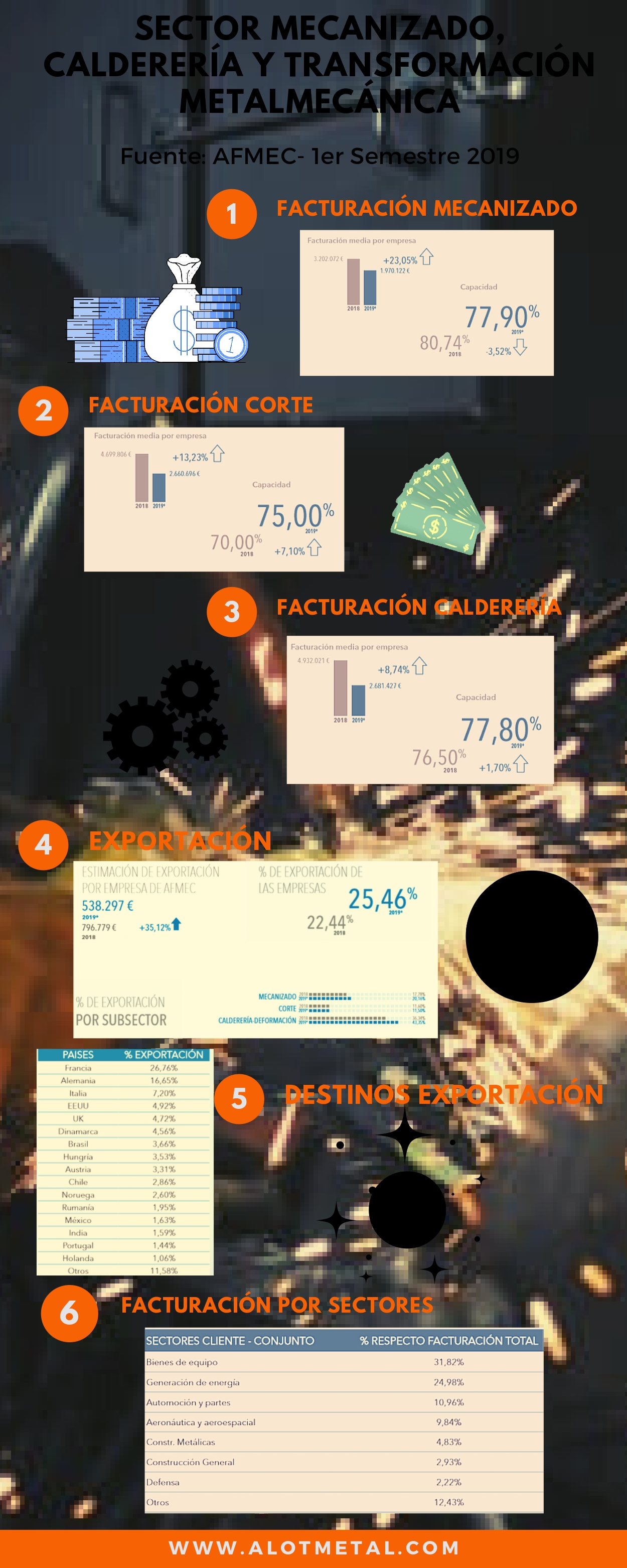 AFMEC- Sector Metalmecánico